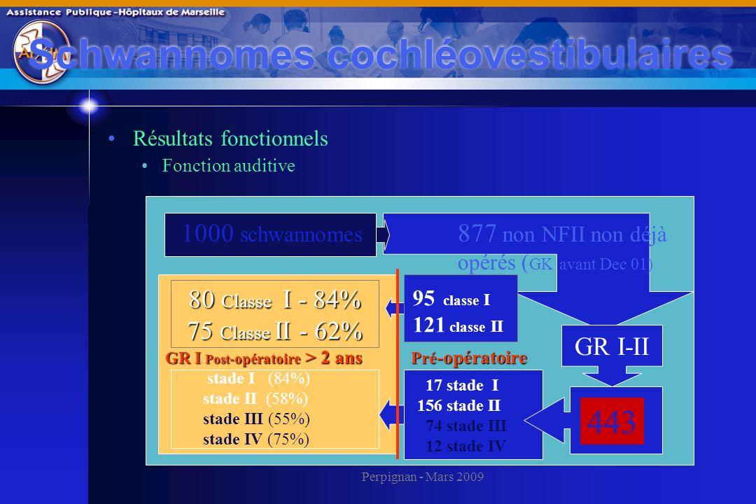 Perpignan - Mars 2009 Schwannomes cochléovestibulaires Résultats fonctionnels Fonction auditive 80 Classe I - 84% 75 Classe II - 62% 17 stade I 156 st