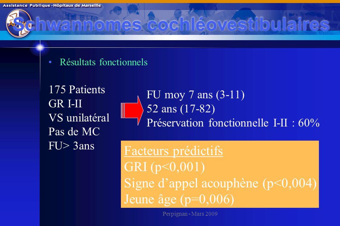 Perpignan - Mars 2009 Schwannomes cochléovestibulaires Résultats fonctionnels 175 Patients GR I-II VS unilatéral Pas de MC FU> 3ans FU moy 7 ans (3-11