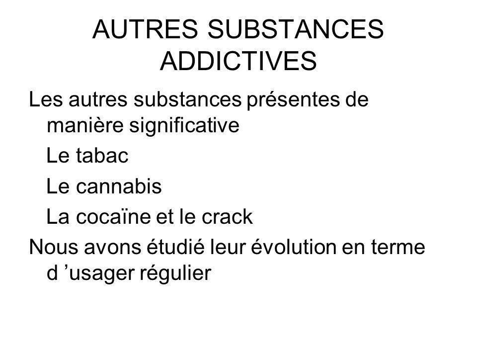 AUTRES SUBSTANCES ADDICTIVES Les autres substances présentes de manière significative Le tabac Le cannabis La cocaïne et le crack Nous avons étudié leur évolution en terme d usager régulier
