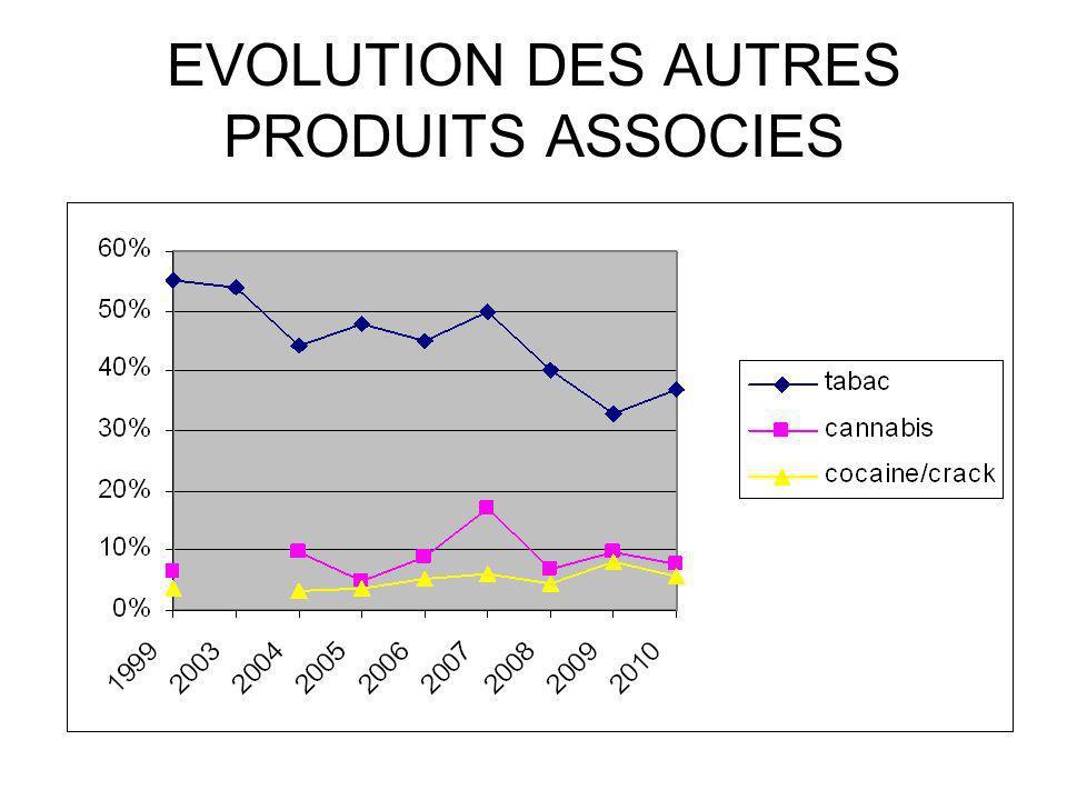 EVOLUTION DES AUTRES PRODUITS ASSOCIES