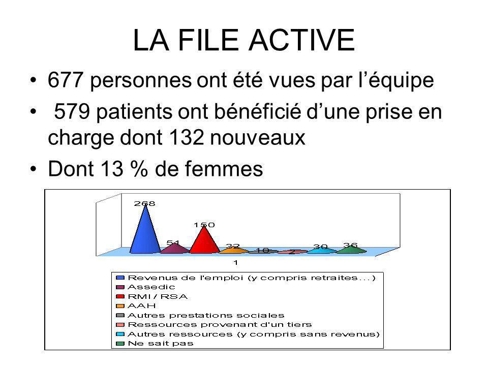 LA FILE ACTIVE 677 personnes ont été vues par léquipe 579 patients ont bénéficié dune prise en charge dont 132 nouveaux Dont 13 % de femmes