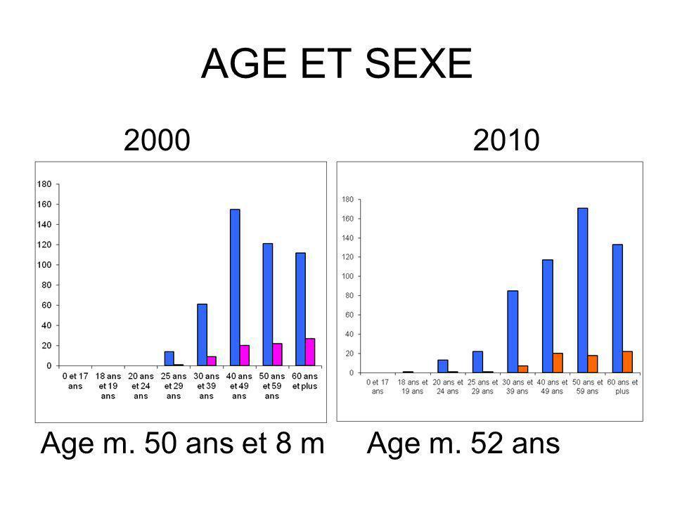 AGE ET SEXE 2000 2010 Age m. 50 ans et 8 m Age m. 52 ans