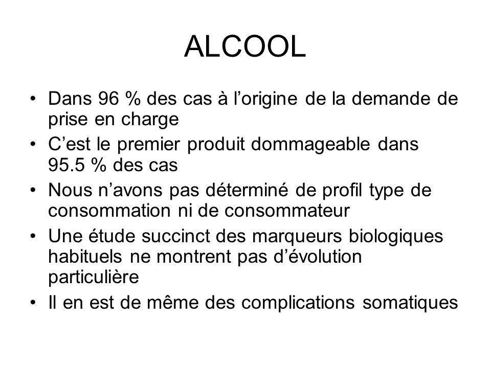 TYPE DUSAGE ALCOOL