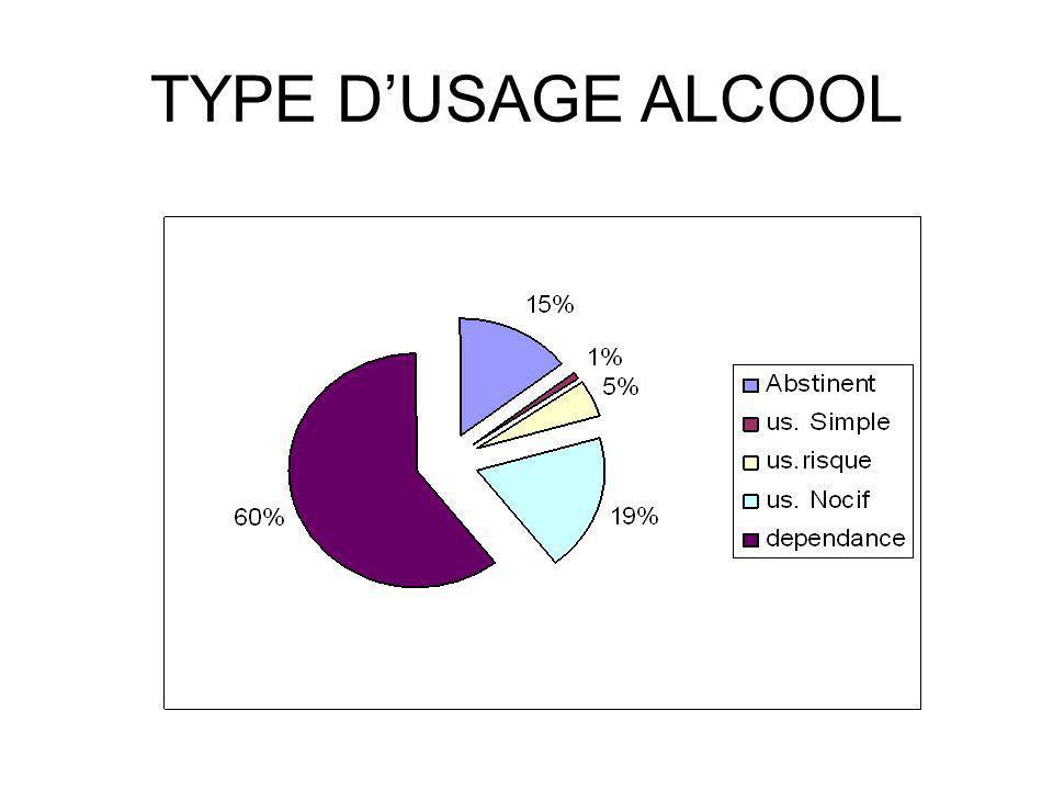 DIAGNOSTIC ALCOOLOGIQUE 2000 2010