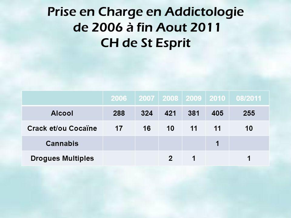 Prise en Charge en Addictologie de 2006 à fin Aout 2011 CH de St Esprit 2006200720082009201008/2011 Alcool288324421381405255 Crack et/ou Cocaïne171610