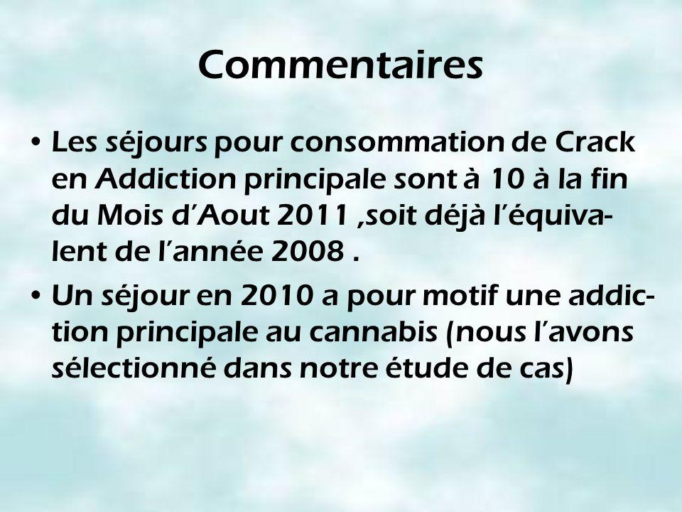 Commentaires Les séjours pour consommation de Crack en Addiction principale sont à 10 à la fin du Mois dAout 2011,soit déjà léquiva- lent de lannée 20