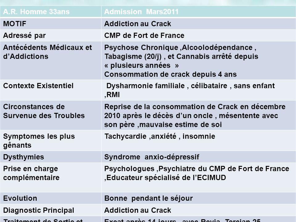 A.R. Homme 33ansAdmission Mars2011 MOTIFAddiction au Crack Adressé parCMP de Fort de France Antécédents Médicaux et dAddictions Psychose Chronique,Alc