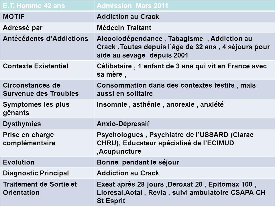 E.T. Homme 42 ansAdmission Mars 2011 MOTIFAddiction au Crack Adressé parMédecin Traitant Antécédents dAddictionsAlcoolodépendance, Tabagisme, Addictio