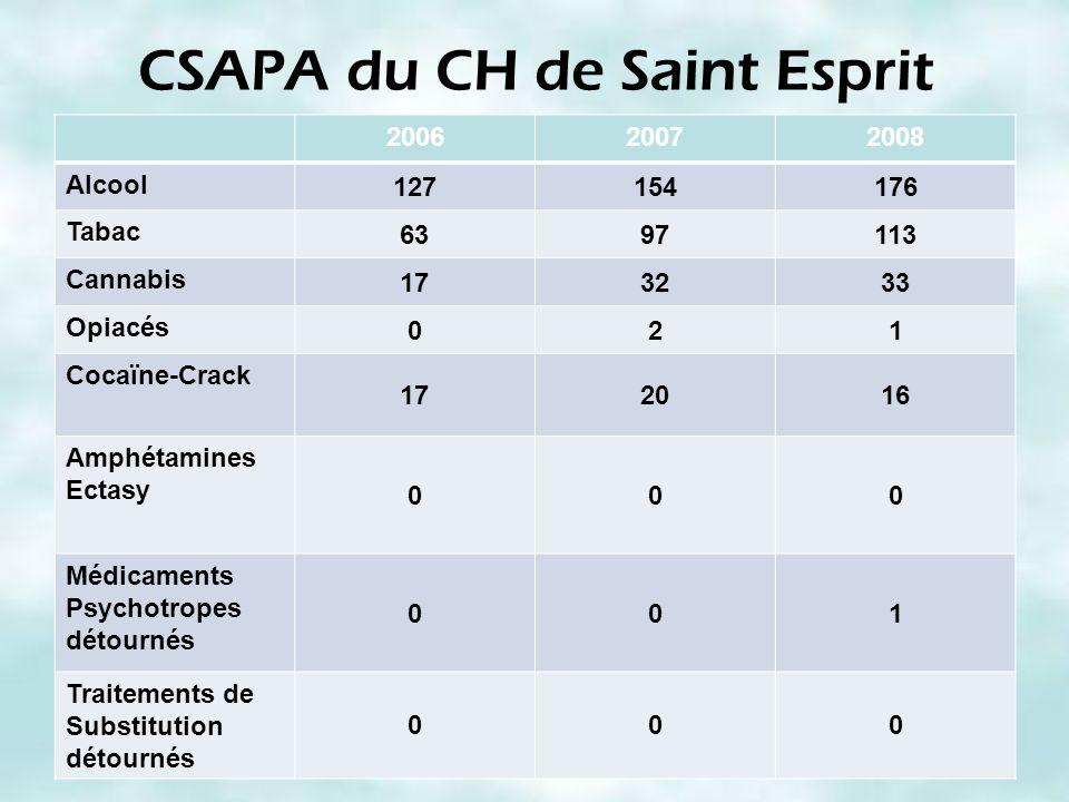 CSAPA du CH de Saint Esprit 200620072008 Alcool 127154176 Tabac 6397113 Cannabis 173233 Opiacés 021 Cocaïne-Crack 172016 Amphétamines Ectasy 000 Médic