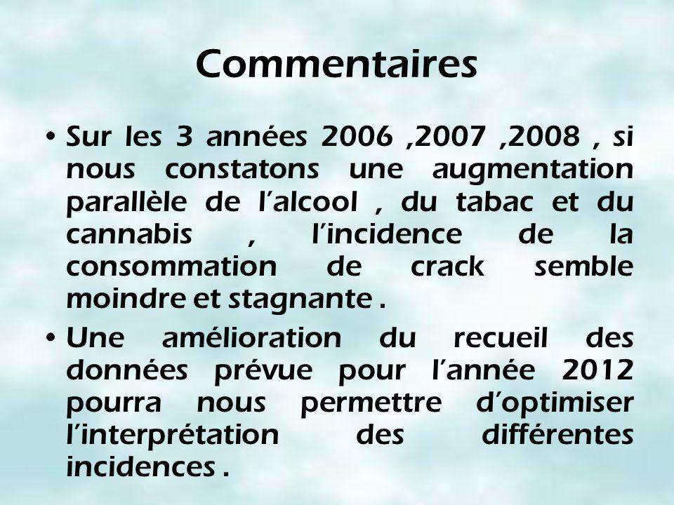Commentaires Sur les 3 années 2006,2007,2008, si nous constatons une augmentation parallèle de lalcool, du tabac et du cannabis, lincidence de la cons