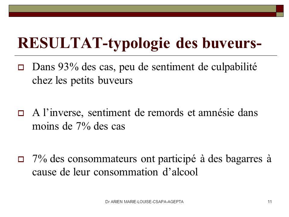 Dr ARIEN MARIE-LOUISE-CSAPA-AGEPTA11 RESULTAT-typologie des buveurs- Dans 93% des cas, peu de sentiment de culpabilité chez les petits buveurs A linve