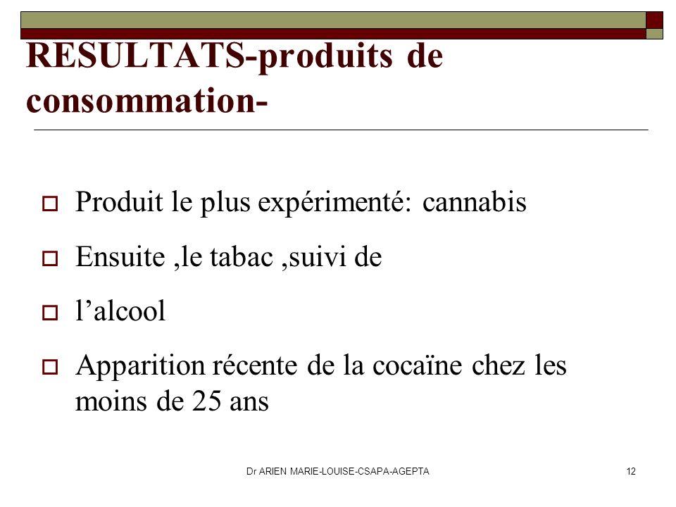 Dr ARIEN MARIE-LOUISE-CSAPA-AGEPTA12 RESULTATS-produits de consommation- Produit le plus expérimenté: cannabis Ensuite,le tabac,suivi de lalcool Appar