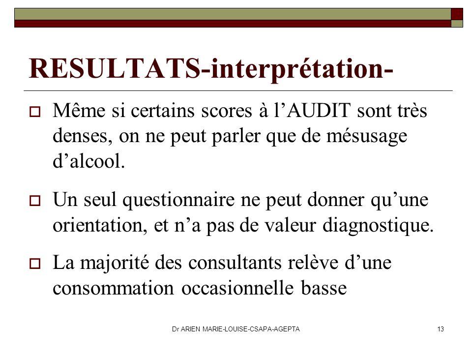 Dr ARIEN MARIE-LOUISE-CSAPA-AGEPTA13 RESULTATS-interprétation- Même si certains scores à lAUDIT sont très denses, on ne peut parler que de mésusage da