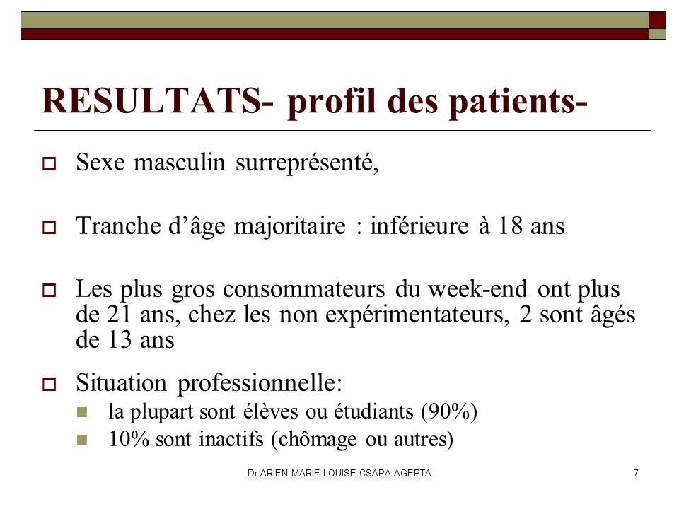 Dr ARIEN MARIE-LOUISE-CSAPA-AGEPTA7 RESULTATS- profil des patients- Sexe masculin surreprésenté, Tranche dâge majoritaire : inférieure à 18 ans Les pl