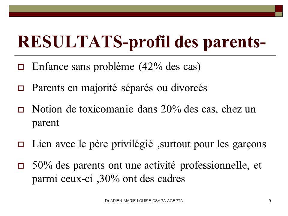 Dr ARIEN MARIE-LOUISE-CSAPA-AGEPTA9 RESULTATS-profil des parents- Enfance sans problème (42% des cas) Parents en majorité séparés ou divorcés Notion d