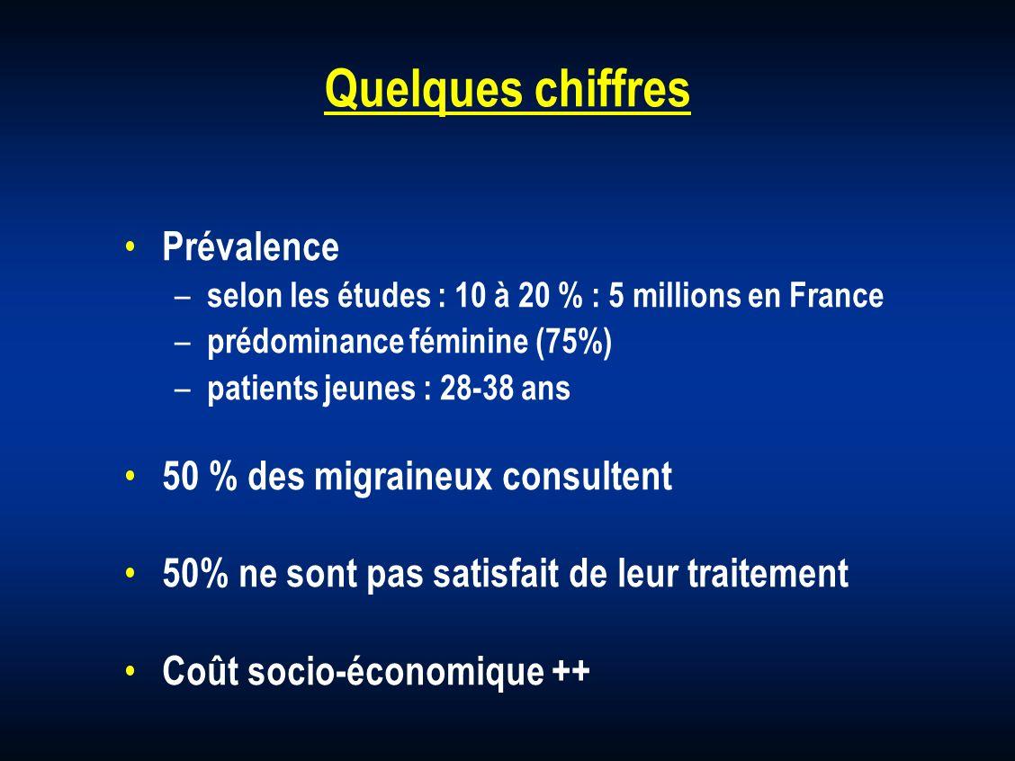 Quelques chiffres Prévalence – selon les études : 10 à 20 % : 5 millions en France – prédominance féminine (75%) – patients jeunes : 28-38 ans 50 % de