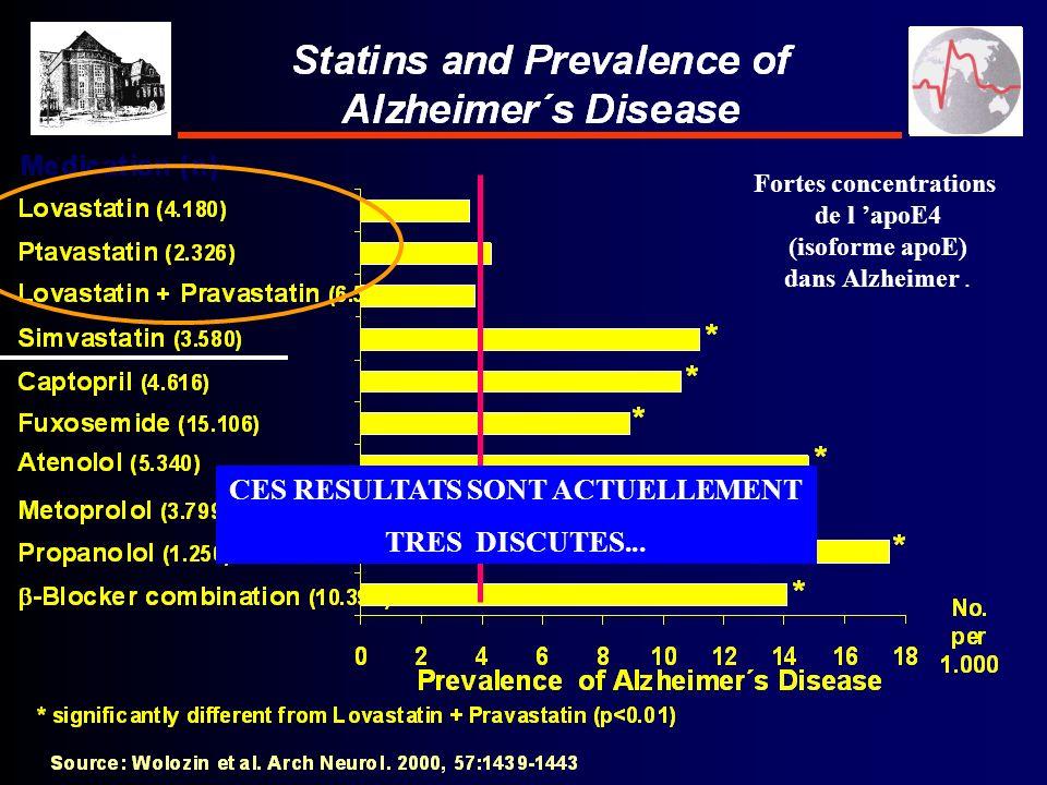 Fortes concentrations de l apoE4 (isoforme apoE) dans Alzheimer. CES RESULTATS SONT ACTUELLEMENT TRES DISCUTES...