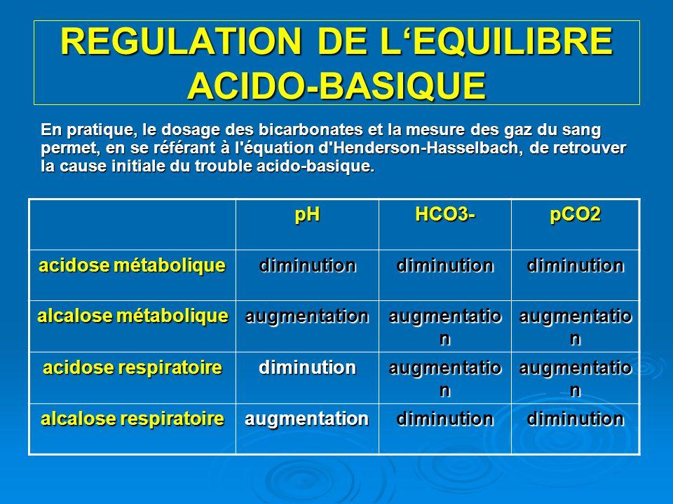 REGULATION DE LEQUILIBRE ACIDO-BASIQUE En pratique, le dosage des bicarbonates et la mesure des gaz du sang permet, en se référant à l'équation d'Hend