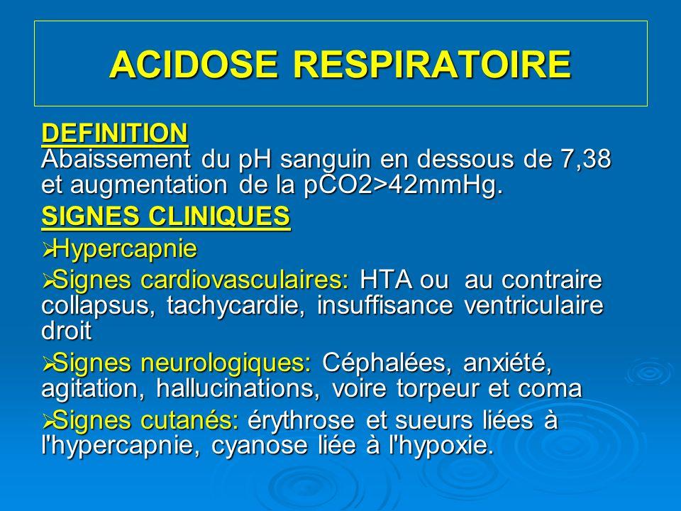 ACIDOSE RESPIRATOIRE BIOLOGIE Elévation des bicarbonates plasmatiques Elévation des bicarbonates plasmatiques Hyperkaliémie modérée fréquente Hyperkaliémie modérée fréquente Hypochlorémie Hypochlorémie Le pH urinaire est acide.