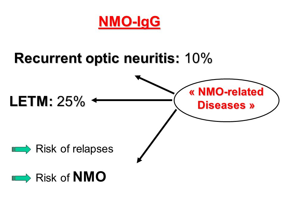 NMO-IgG Recurrent optic neuritis: 10% LETM: 25% Risk of relapses Risk of NMO « NMO-relatedDiseases »