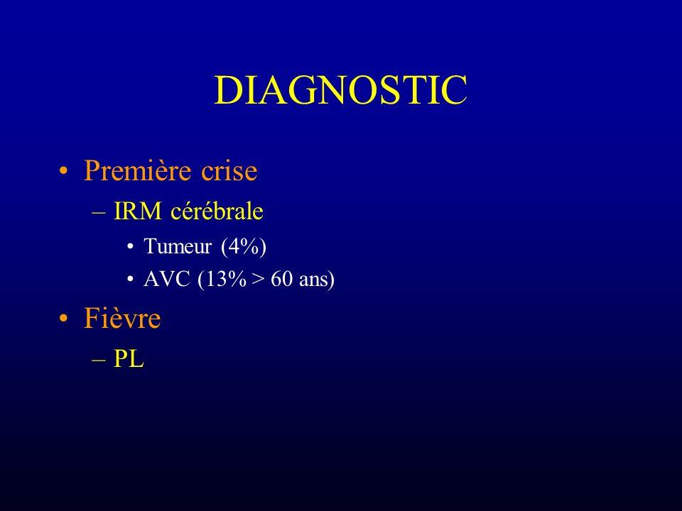 DIAGNOSTIC Première crise –IRM cérébrale Tumeur (4%) AVC (13% > 60 ans) Fièvre –PL
