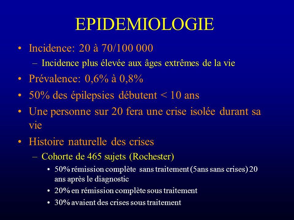 EPIDEMIOLOGIE Incidence: 20 à 70/100 000 –Incidence plus élevée aux âges extrêmes de la vie Prévalence: 0,6% à 0,8% 50% des épilepsies débutent < 10 a