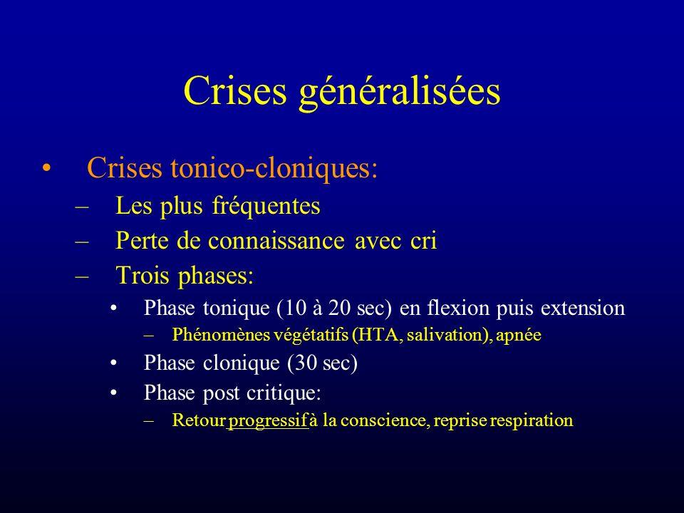 Crises généralisées Crises tonico-cloniques: –Les plus fréquentes –Perte de connaissance avec cri –Trois phases: Phase tonique (10 à 20 sec) en flexio