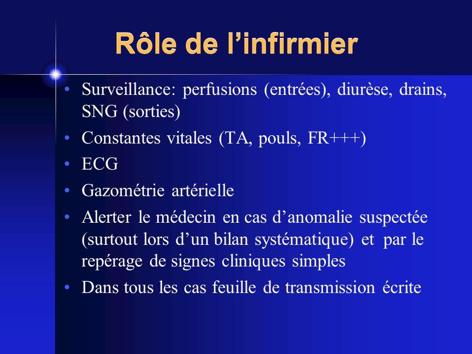 Rôle de linfirmier Surveillance: perfusions (entrées), diurèse, drains, SNG (sorties) Constantes vitales (TA, pouls, FR+++) ECG Gazométrie artérielle