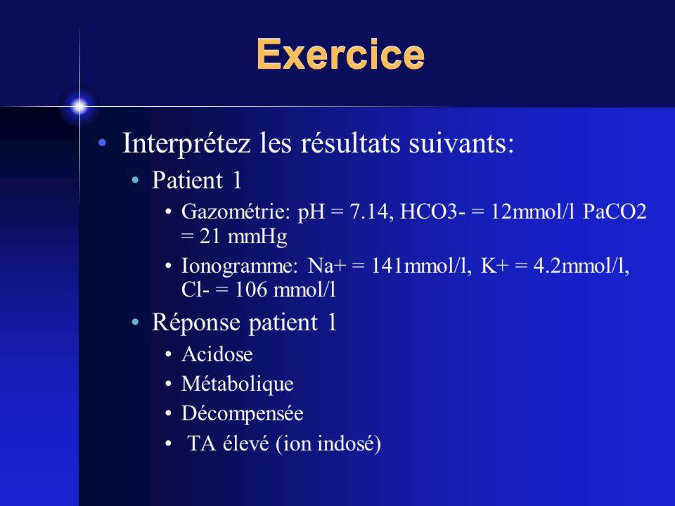 Exercice Interprétez les résultats suivants: Patient 1 Gazométrie: pH = 7.14, HCO3- = 12mmol/l PaCO2 = 21 mmHg Ionogramme: Na+ = 141mmol/l, K+ = 4.2mm