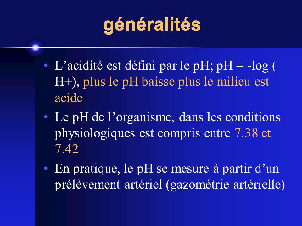 généralités Lacidité est défini par le pH; pH = -log ( H+), plus le pH baisse plus le milieu est acide Le pH de lorganisme, dans les conditions physio