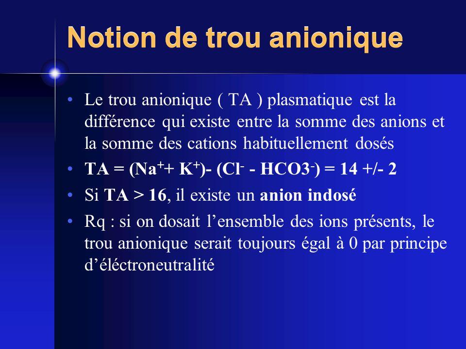 Notion de trou anionique Le trou anionique ( TA ) plasmatique est la différence qui existe entre la somme des anions et la somme des cations habituell