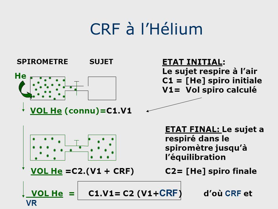 CRF à lHélium SPIROMETRE SUJET ETAT INITIAL: Le sujet respire à lair C1 = [He] spiro initiale V1= Vol spiro calculé He VOL He (connu)=C1.V1 ETAT FINAL