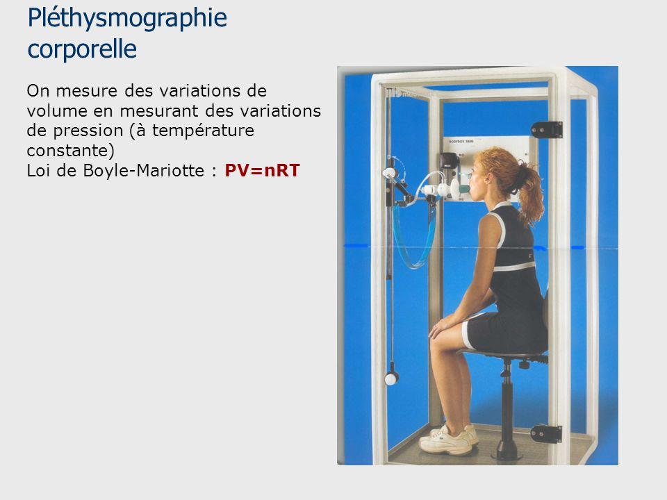 Pléthysmographie corporelle On mesure des variations de volume en mesurant des variations de pression (à température constante) Loi de Boyle-Mariotte