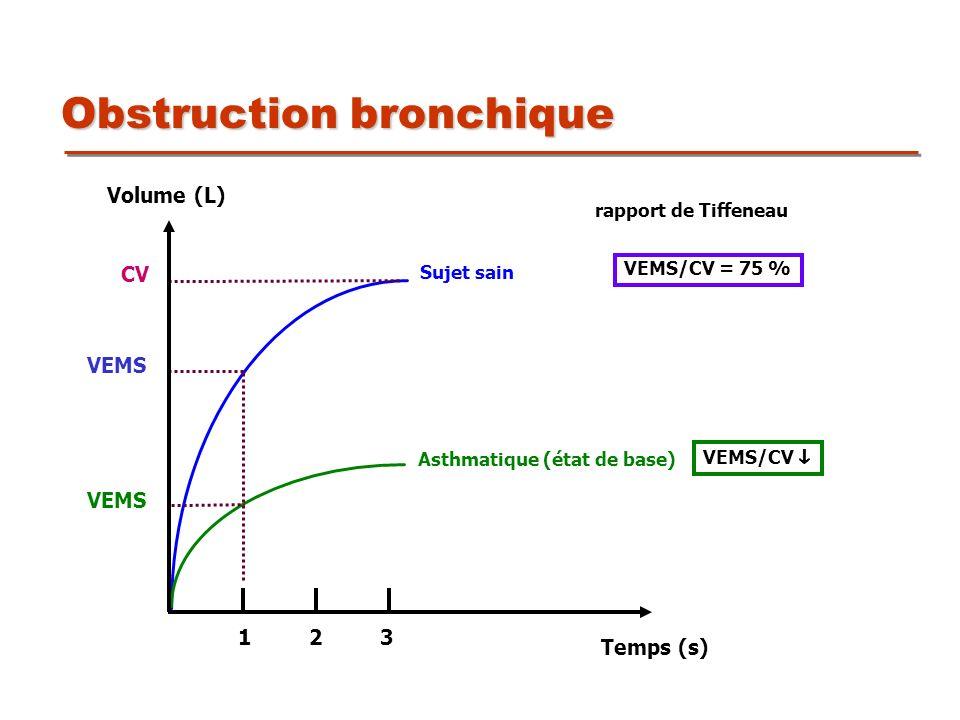 Obstruction bronchique Sujet sain Asthmatique (état de base) VEMS CV VEMS/CV = 75 % rapport de Tiffeneau VEMS/CV Volume (L) Temps (s) 1 2 3