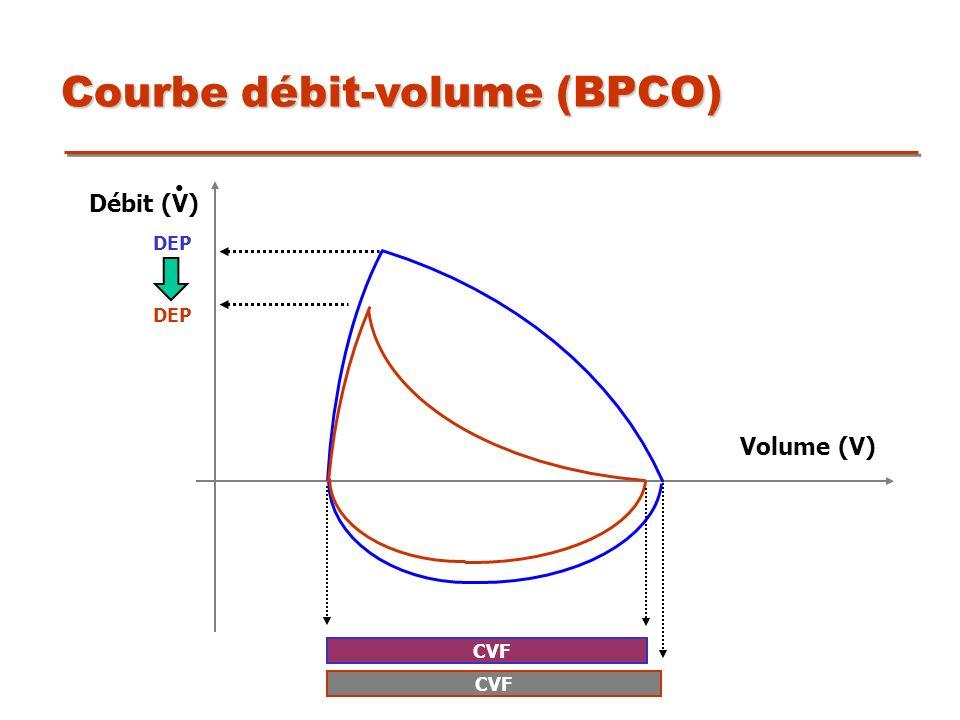 Courbe débit-volume (BPCO) DEP CVF Volume (V) Débit (V) CVF DEP