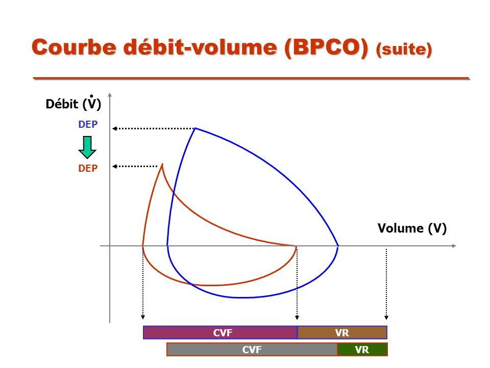 Courbe débit-volume (BPCO) (suite) CVF DEP CVF Volume (V) Débit (V) VR
