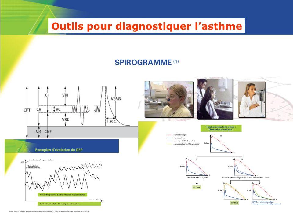 Outils pour diagnostiquer lasthme