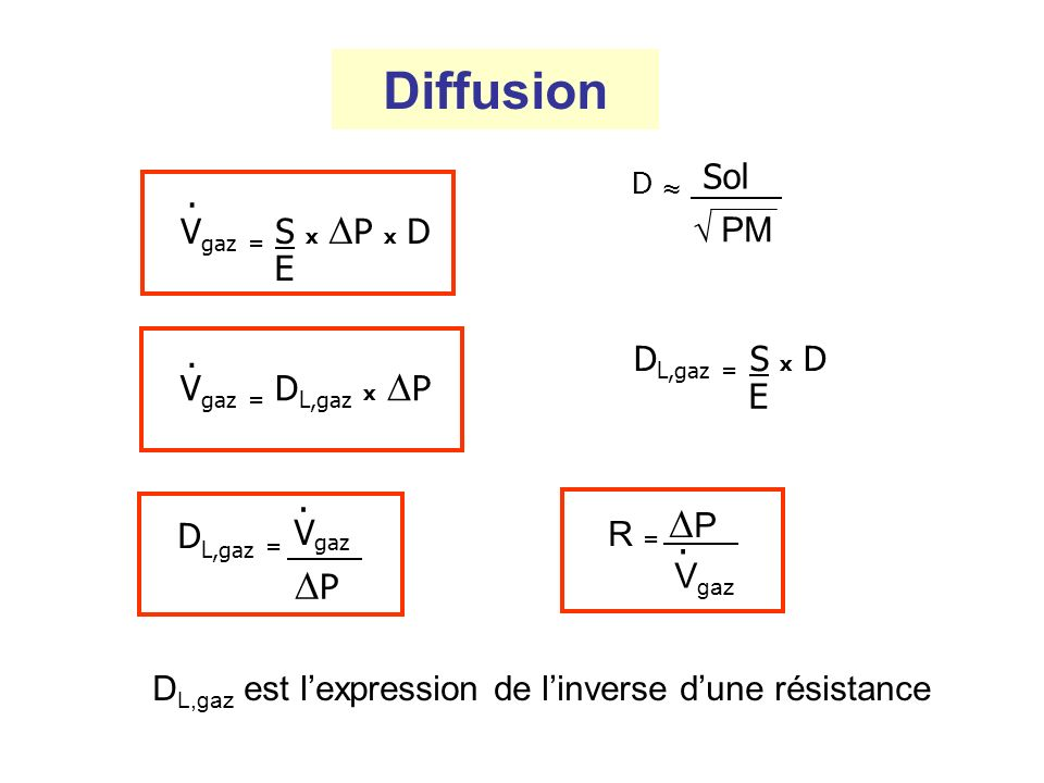 Diffusion. V gaz = D L,gaz x P. V gaz = S x P x D E PM D Sol D L,gaz = S x D E D L,gaz = V gaz. P R = P. V gaz D L,gaz est lexpression de linverse dun