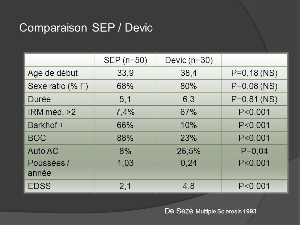 Comparaison SEP / Devic SEP (n=50)Devic (n=30) Age de début33,938,4P=0,18 (NS) Sexe ratio (% F)68%80%P=0,08 (NS) Durée5,16,3P=0,81 (NS) IRM méd. >27,4