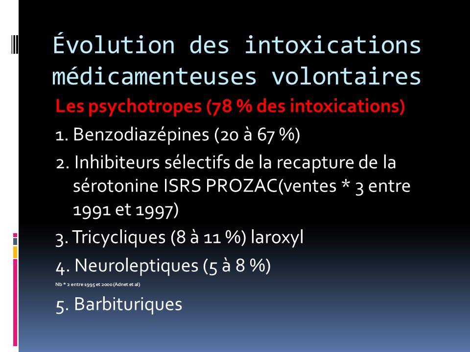Intoxication aiguë par les stupéfiants HEROÏNE troubles de conscience myosis serré dépression respiratoire avec bradypnée OAP inhalation hypotension (vasodilatation veineuse)