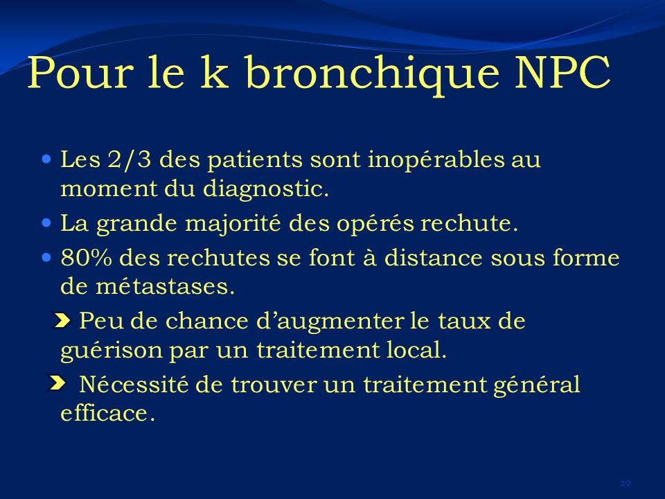 Pour le k bronchique NPC Les 2/3 des patients sont inopérables au moment du diagnostic. La grande majorité des opérés rechute. 80% des rechutes se fon