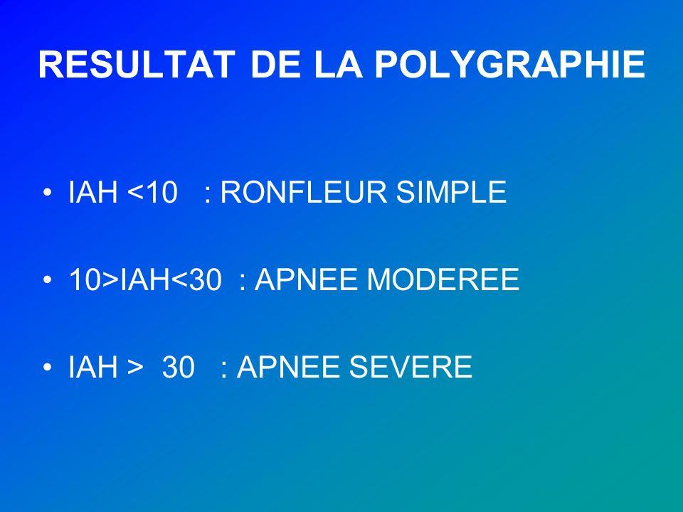 RESULTAT DE LA POLYGRAPHIE IAH <10 : RONFLEUR SIMPLE 10>IAH<30 : APNEE MODEREE IAH > 30 : APNEE SEVERE