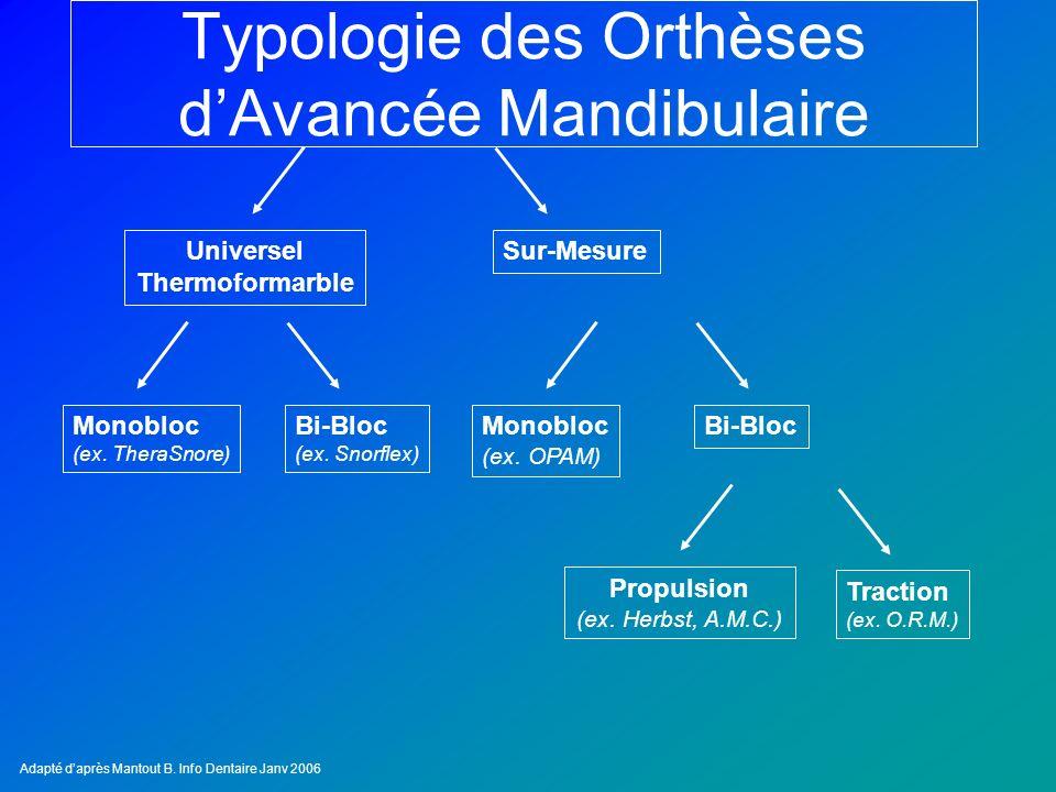 Monobloc (ex. OPAM) Bi-Bloc Typologie des Orthèses dAvancée Mandibulaire Traction (ex. O.R.M.) Monobloc (ex. TheraSnore) Bi-Bloc (ex. Snorflex) Univer
