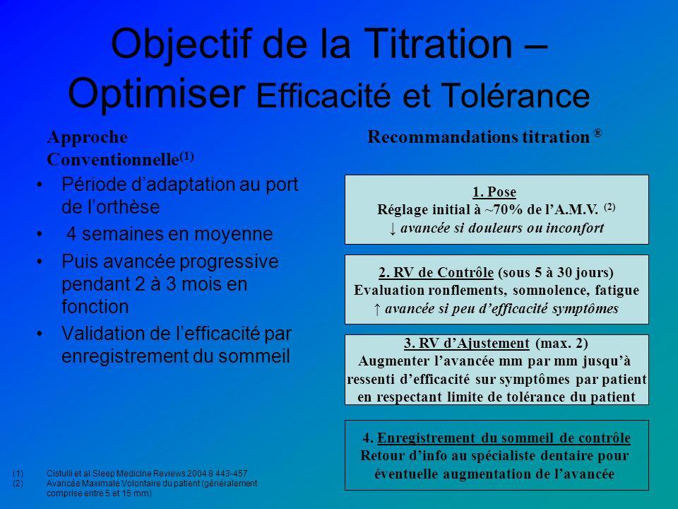 Objectif de la Titration – Optimiser Efficacité et Tolérance Période dadaptation au port de lorthèse 4 semaines en moyenne Puis avancée progressive pe