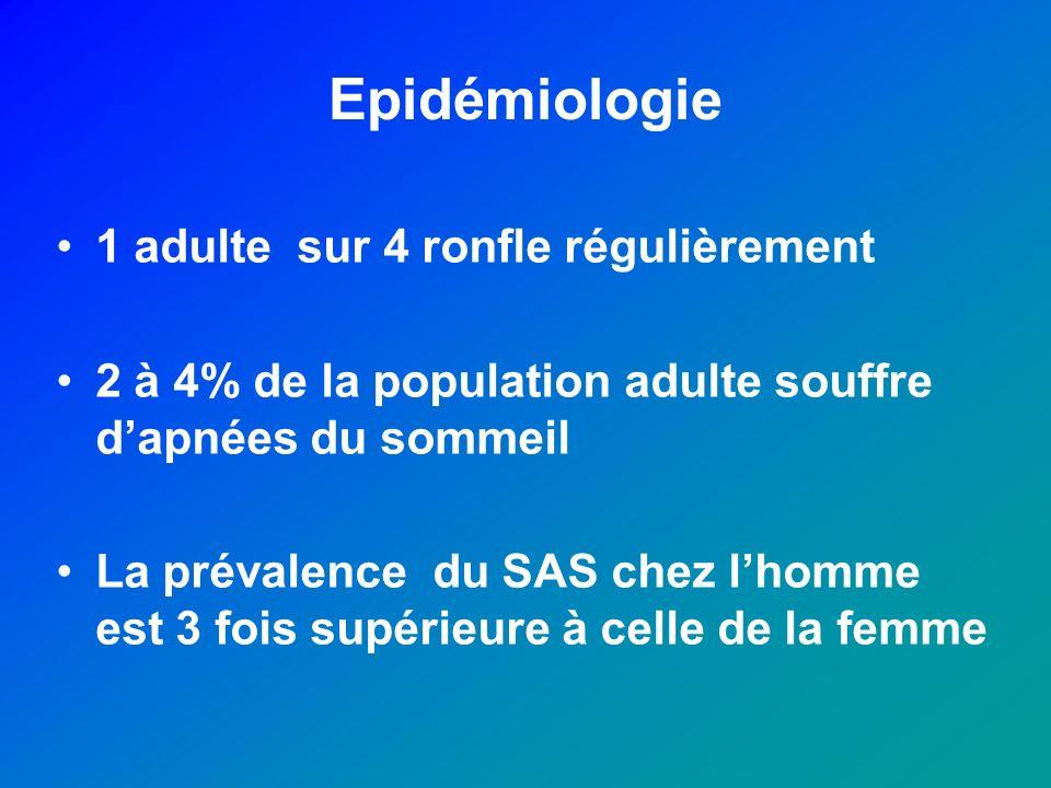 Epidémiologie 1 adulte sur 4 ronfle régulièrement 2 à 4% de la population adulte souffre dapnées du sommeil La prévalence du SAS chez lhomme est 3 foi