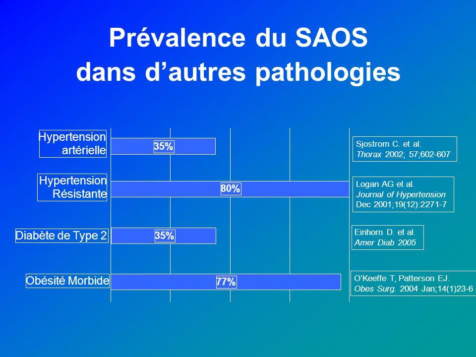Prévalence du SAOS dans dautres pathologies 80% 35% 77% 35% Diabète de Type 2 Obésité Morbide Hypertension artérielle Hypertension Résistante Sjostrom