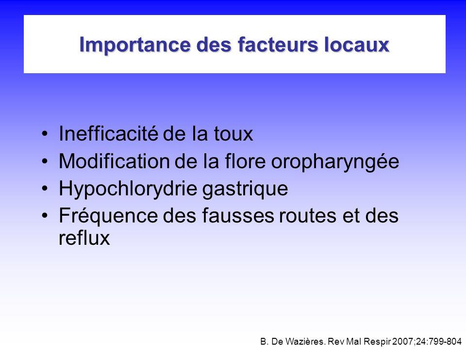 Importance des facteurs locaux Inefficacité de la toux Modification de la flore oropharyngée Hypochlorydrie gastrique Fréquence des fausses routes et