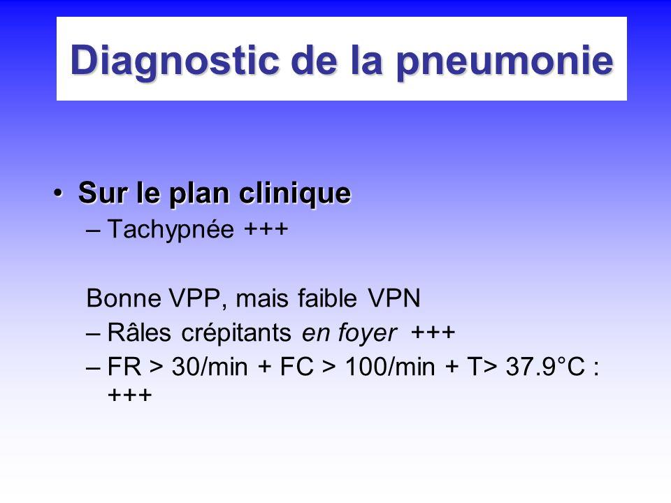Diagnostic de la pneumonie Sur le plan cliniqueSur le plan clinique –Tachypnée +++ Bonne VPP, mais faible VPN –Râles crépitants en foyer +++ –FR > 30/