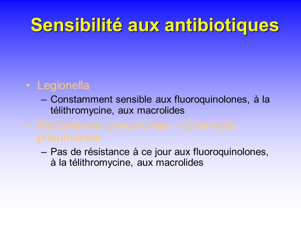 Sensibilité aux antibiotiques Legionella –Constamment sensible aux fluoroquinolones, à la télithromycine, aux macrolides Mycoplasma pneumoniae - Chlam
