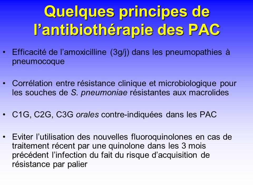 Quelques principes de lantibiothérapie des PAC Efficacité de lamoxicilline (3g/j) dans les pneumopathies à pneumocoque Corrélation entre résistance cl